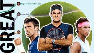Greatest tennis player of all time. Federer vs Nadal vs Djokovic