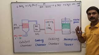 Ostwald's  process [ Formation of Nitric Acid ]