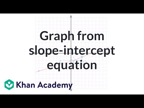 slope intercept form khan academy  Graph from slope-intercept equation (video) | Khan Academy
