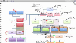 SAP SD Configuration Rules | SAP SD Tutorials | Step by step