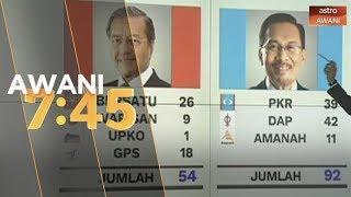 Jumlah sokongan kepada Tun Dr Mahathir dan Datuk Seri Anwar Ibrahim