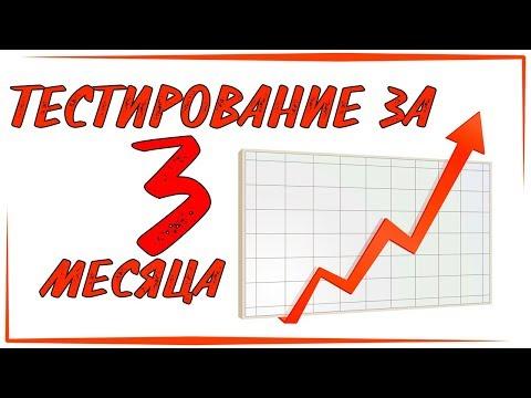 Графики курса валют на форекс