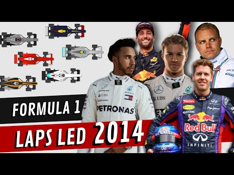 Image: 2014 season flashback: Laps led graphic shows early Mercedes dominance
