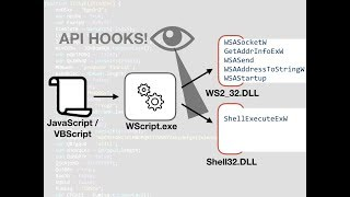 Analyze JavaScript and VBScript Malware With x64dbg Debugger and API Hooking