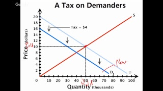 Market Equilibrium and Policy