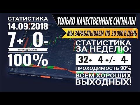 Бинарные опционы торговля по сигналам