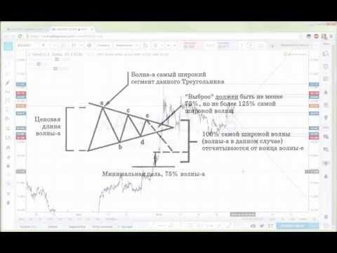 Простой и точный метод торговли бинарными опционами