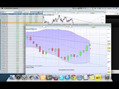 Piattaforma analitica di trading multifunzionale