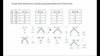 Truth Table Definitions and Decomposition Rules for Truth Trees - Broadband