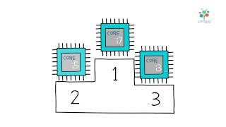 إزاي تعرف أنواع ال Processor   تشريح الكمبيوتر   تكنولوجيا