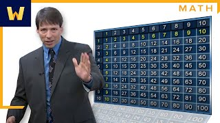 Memorise the Multiplication Table