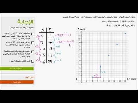 الصف السادس الرياضيات تطبيق المنطق الرياضي أنماط الأعداد تمثيل العلاقات على المستوى الإحداثي