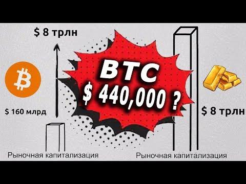 Бинарные опциона от 1 доллара