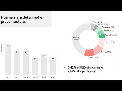 Raporti i Financave Vendore 2020