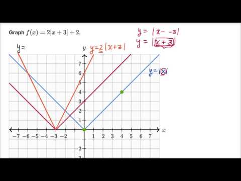 Graphing absolute value functions (video) | Khan Academy