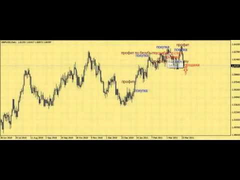 Форекс курс доллара к рубелю график онлайн