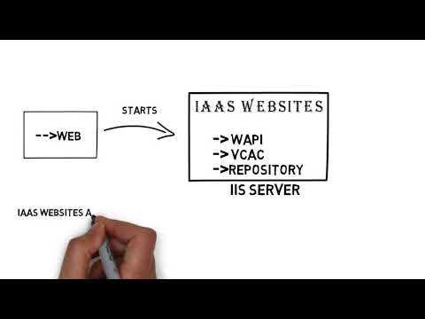 vRealize Automation Tutorial 2 - Components of vRA - YouTube