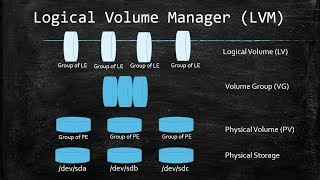 Managing Storage with the Linux Logical Volume Manager (LVM)