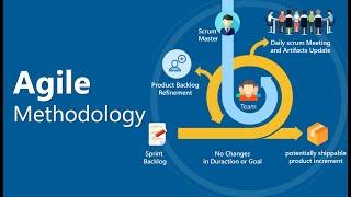 Agile Software Development Process Model