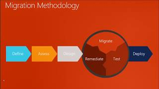 Oracle to SQL Migration Beyond Migration Assistant by Amit Bansal