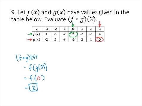 College Algebra Sample Exam #3 Solutions - YouTube