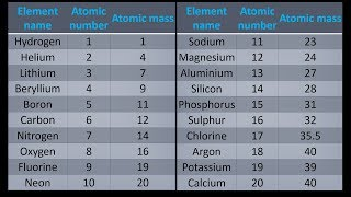 How to learn perodic table in easy ways in urdu a simple way to get atomic mass of first 20 elements of the periodic table urtaz Image collections