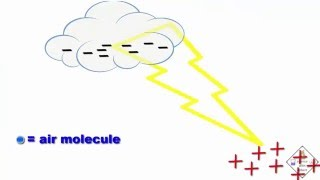 how is lightning and thunder formed animaiton a science with bobert video short