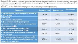 Решение задач по основам анализа бухгалтерской отчетности