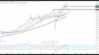 Wall Street – Gemischte Gefühle!