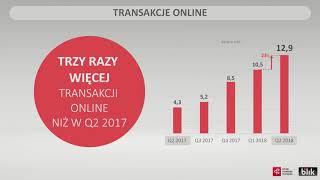 Wyniki transakcyjne BLIKA w Q2 2018