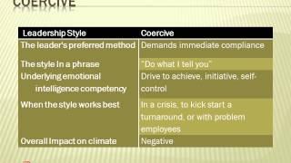 Goleman's Leadership Styles