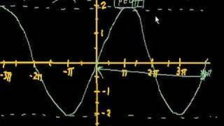 Graphing Trig Functions