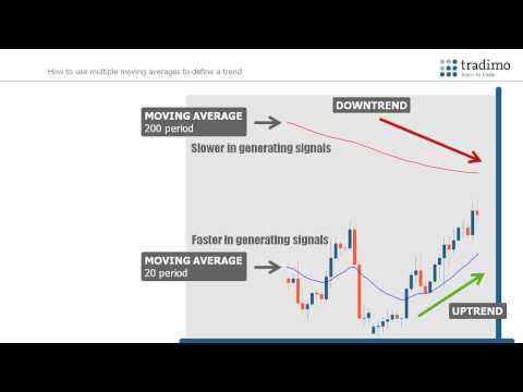 How to Trade with Moving Averages
