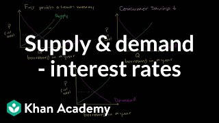 Money Supply and Demand Impacting Interest Rates