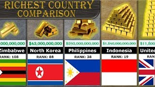 Richest Country Comparison (All 188 Countries Ranking)