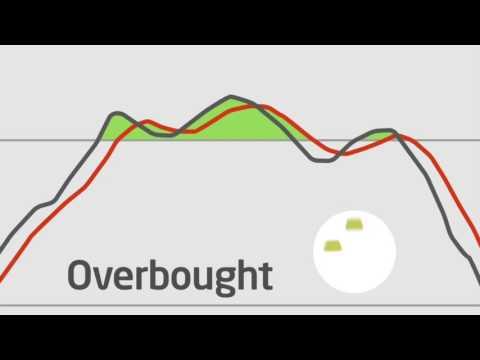 Popular Chart Indicators