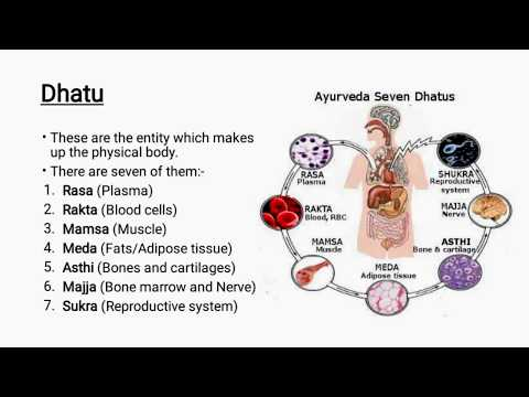 , title : 'Introduction to Ayurveda