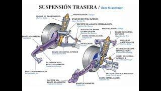 Sistema De Suspensión En Un Carro