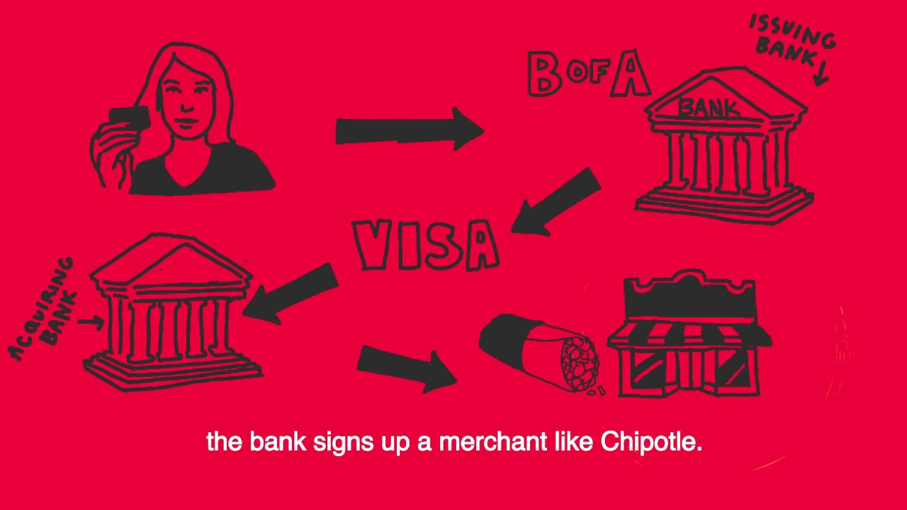 A Short History of Credit Cards (or What Takes Place When You Swipe) thumbnail
