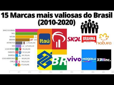 15 Marcas mais valiosas do Brasil (2010-2020)