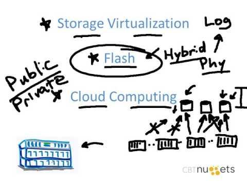 Exploring NetApp Storage Products - YouTube