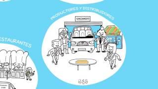 Alimentación sostenible-Ideas que cambian la vida!