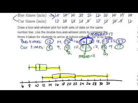 Box and whisker plots homework help