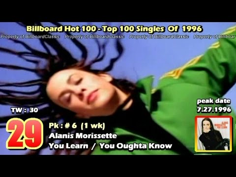 "1996 Billboard Hot 100 ""Year-End"" Top 100 Singles [1080p HD] Mp3"