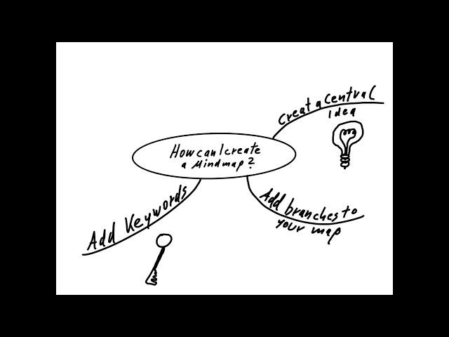 How Can i create a Mindmaps?
