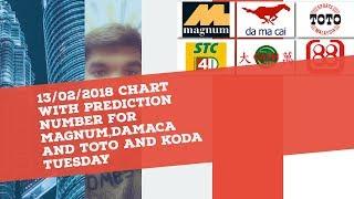 Toto Prediction 2018
