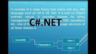 C#.Net Programming Language For Beginners - Part1