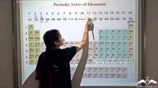 Introduction to Modern Periodic Table