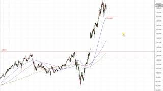 Wall Street – S&P 500 muss nun abliefern!