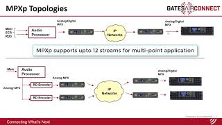 Intraplex® IP Link MPXp | GatesAir Connect Product Overview